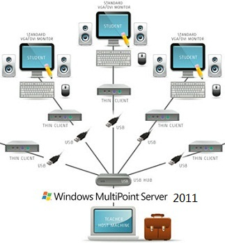 Microsoft Windows MultiPoint Server 2011